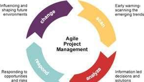Agile project manager job description, duties, tasks, and responsibilities